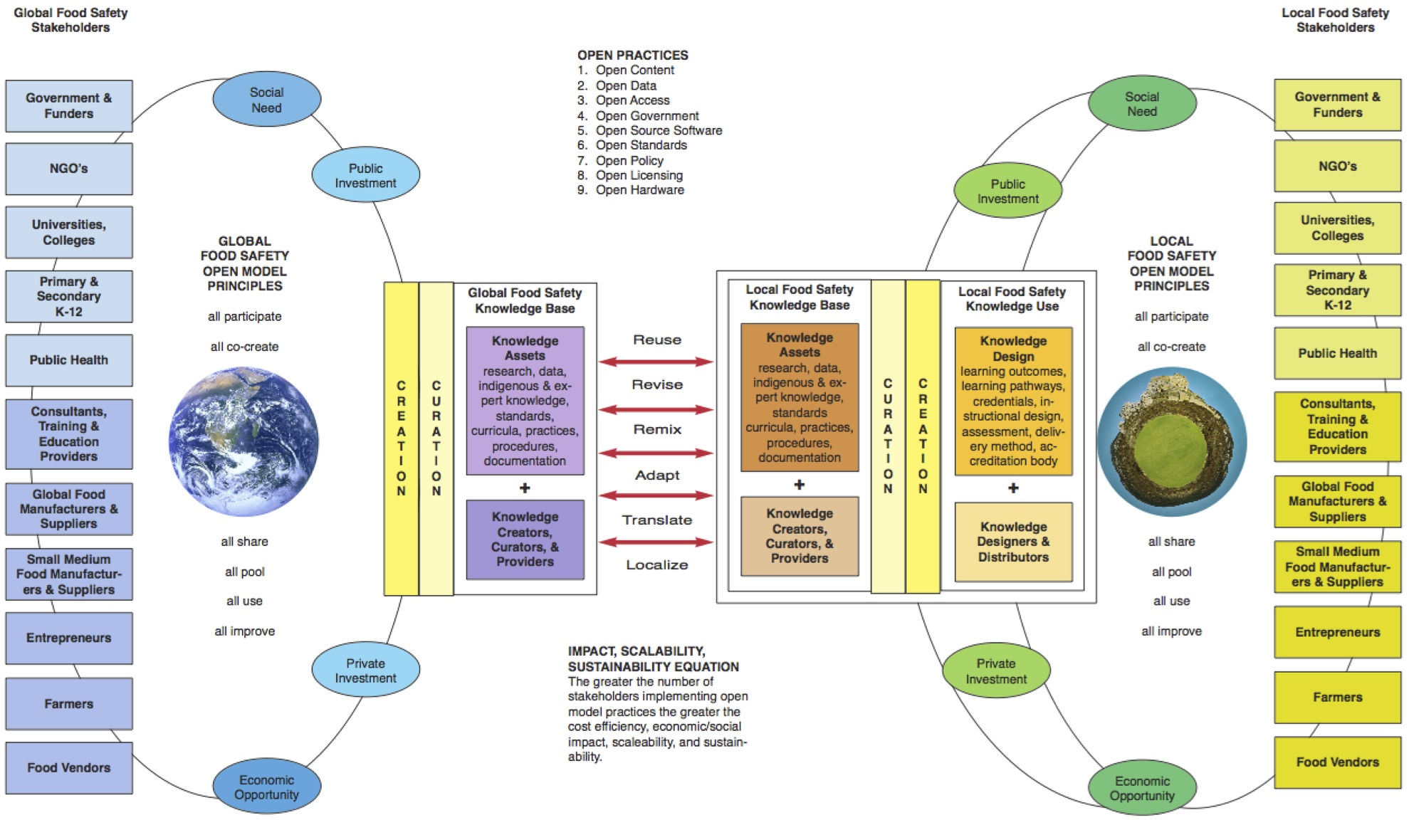 A Systems Approach To Open Paul Stacey