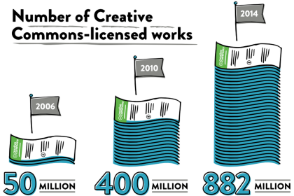 Growth of Creative Commons licensed works