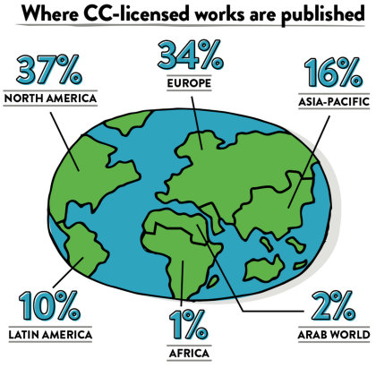 Global Creative Commons contributions